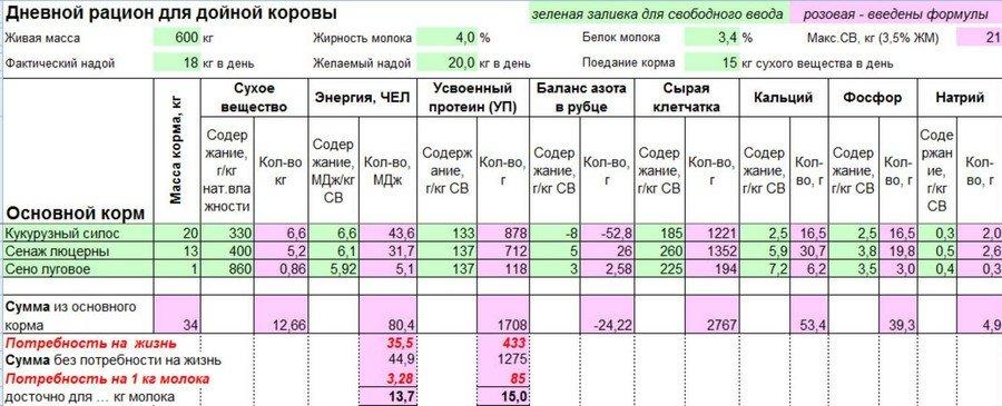 Рацион для коров таблица