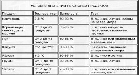 Хранение картофеля температура