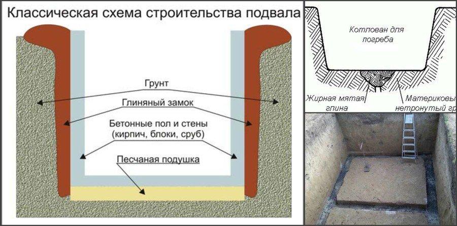 Как вырыть котлован для погреба