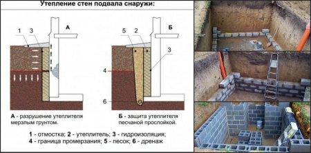 Как правильно построить погреб