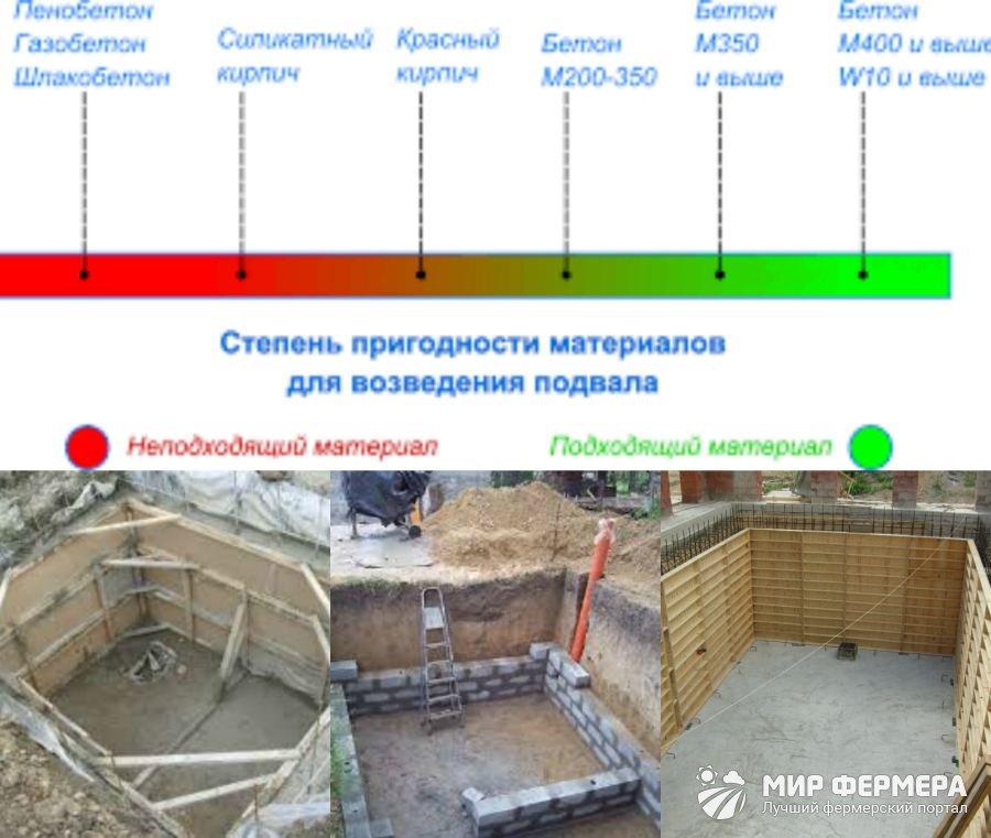 размеры погреба для хранения овощей