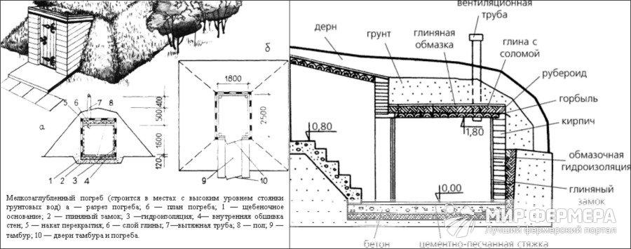 Как сделать погреб при высоком уровне грунтовых  420