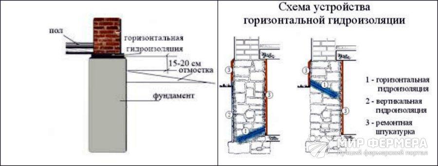 Горизонтальная гидроизоляция