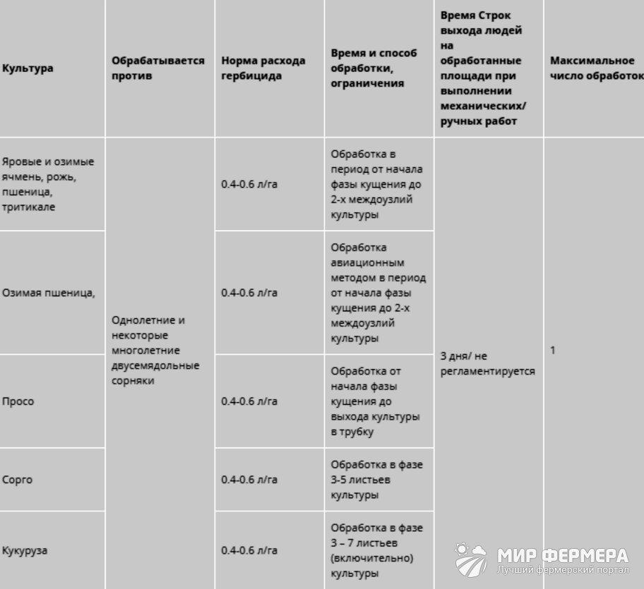 Гербицид Прима дозировка