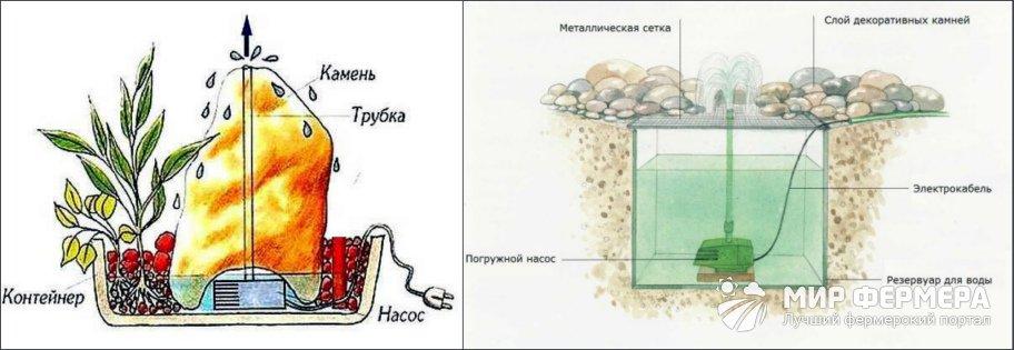Как построить фонтан